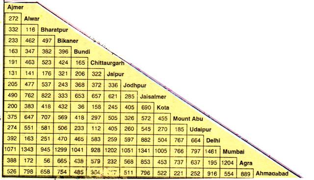 rajasthan distance chart